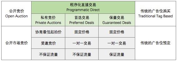 programmatic direct